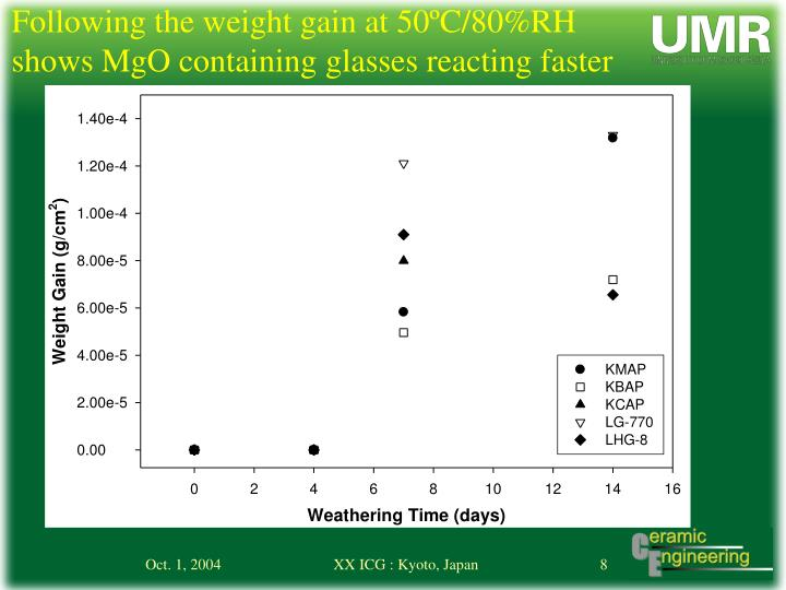 Following the weight gain at 50ºC/80%RH shows MgO containing glasses reacting faster