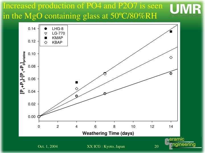 Increased production of PO4 and P2O7 is seen in the MgO containing glass at 50ºC/80%RH