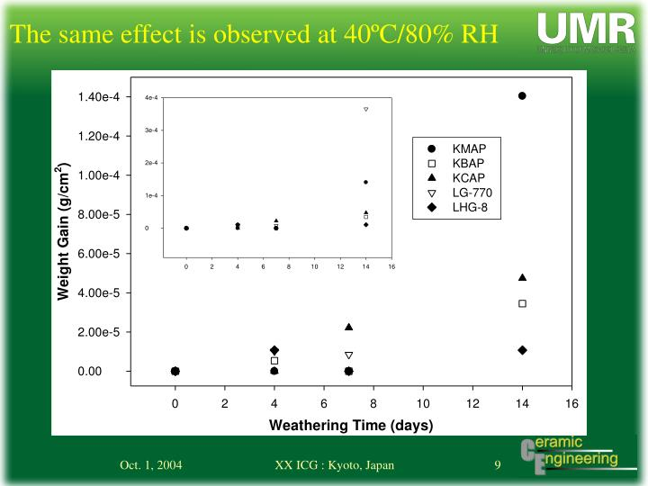 The same effect is observed at 40ºC/80% RH