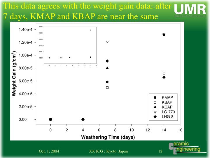 This data agrees with the weight gain data: after 7 days, KMAP and KBAP are near the same