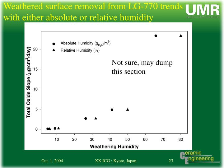Weathered surface removal from LG-770 trends with either absolute or relative humidity