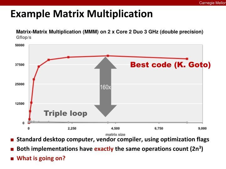 Matrix-Matrix Multiplication (MMM) on 2 x Core 2 Duo 3 GHz (double precision)