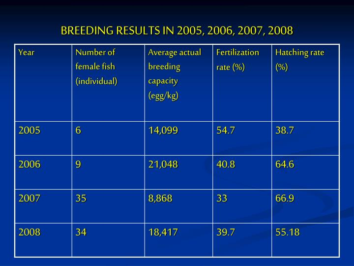 BREEDING RESULTS IN 2005, 2006, 2007, 2008