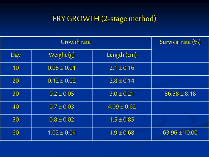 FRY GROWTH (2-stage method)