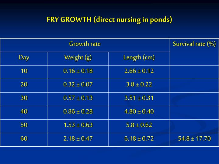 FRY GROWTH (direct nursing in ponds)
