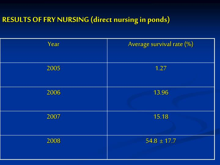 RESULTS OF FRY NURSING (direct nursing in ponds)