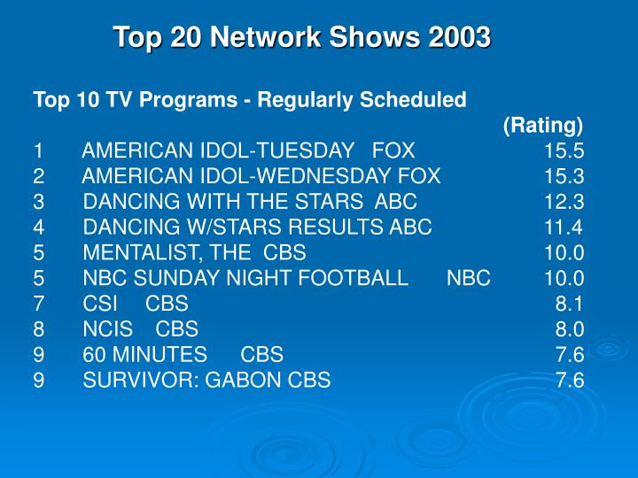 Top 20 Network Shows 2003