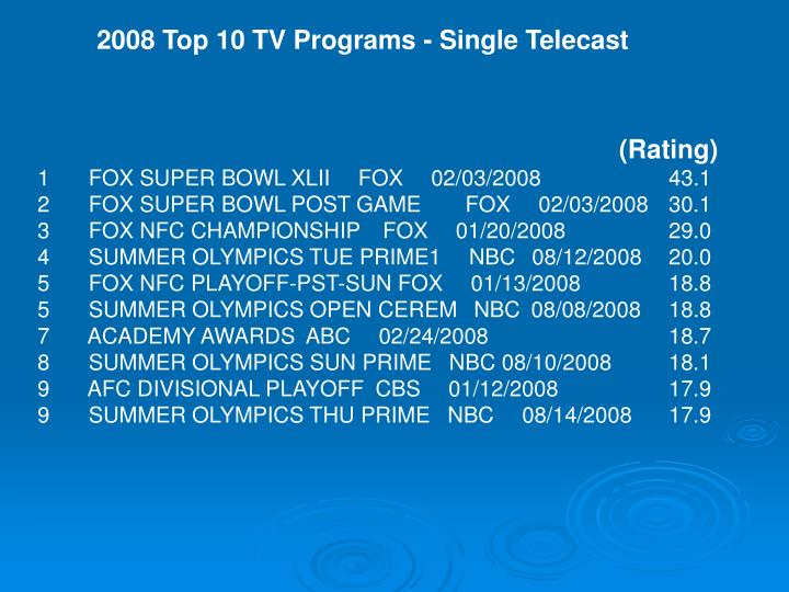 2008 Top 10 TV Programs - Single Telecast