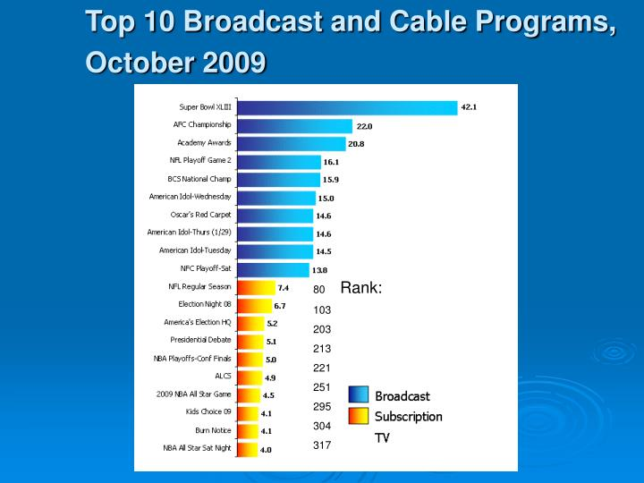 Top 10 Broadcast and Cable Programs, October 2009