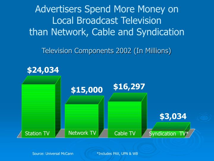 Advertisers Spend More Money on