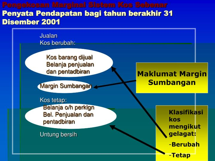 Pengekosan Marginal Sistem Kos Sebenar