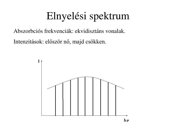 Elnyelési spektrum