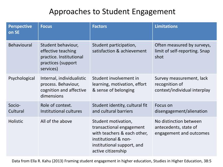 Approaches to Student Engagement