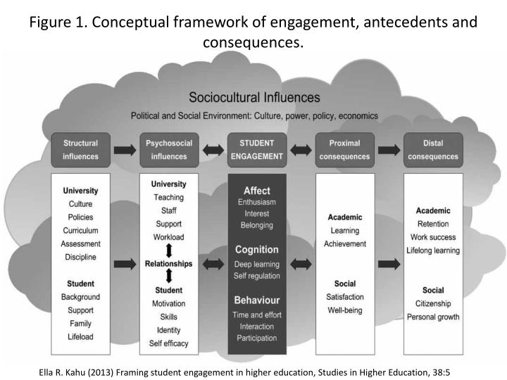 Figure 1. Conceptual framework of engagement, antecedents and consequences.