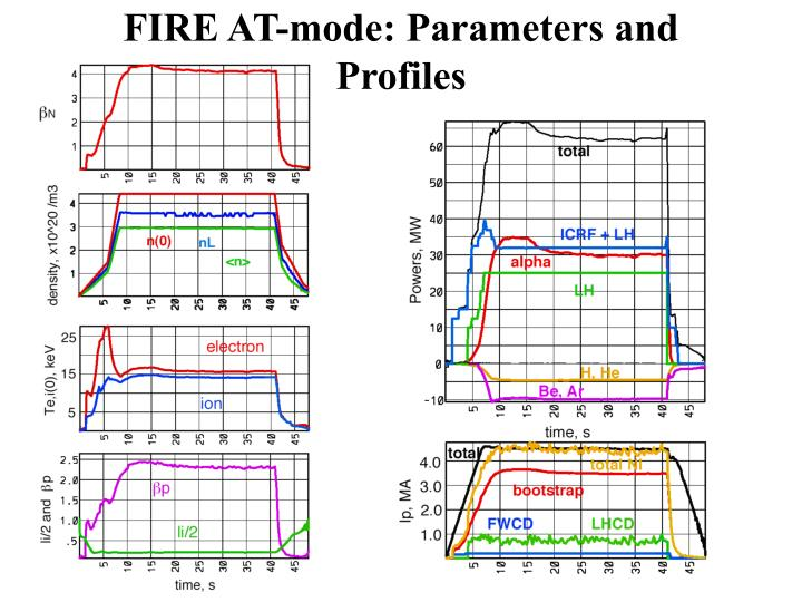 FIRE AT-mode: Parameters and Profiles