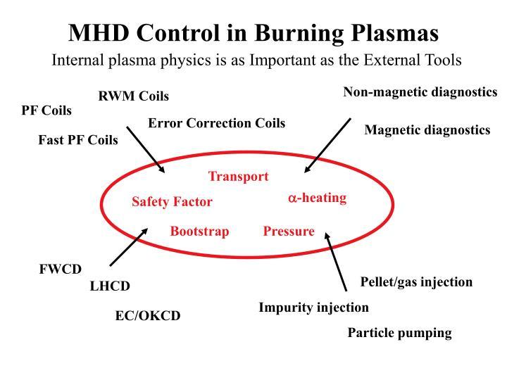 MHD Control in Burning Plasmas
