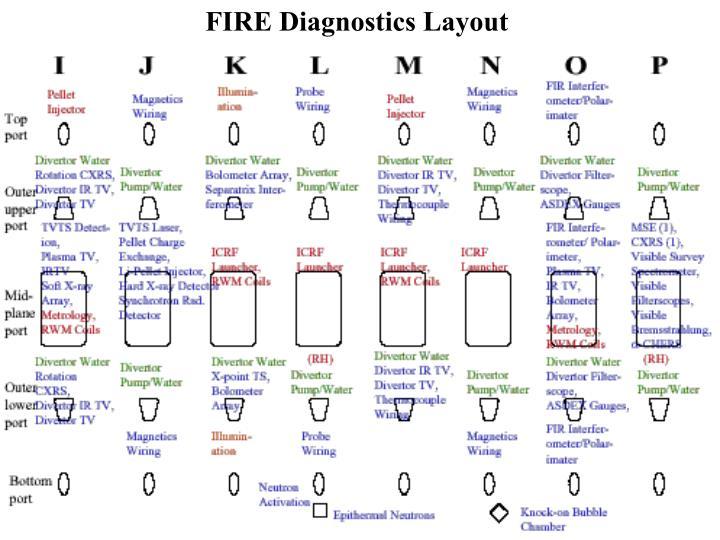 FIRE Diagnostics Layout