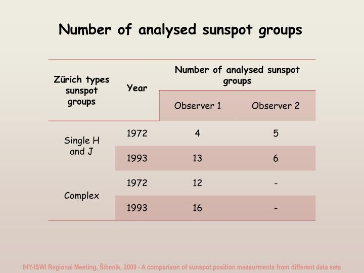 Number of analysed sunspot groups