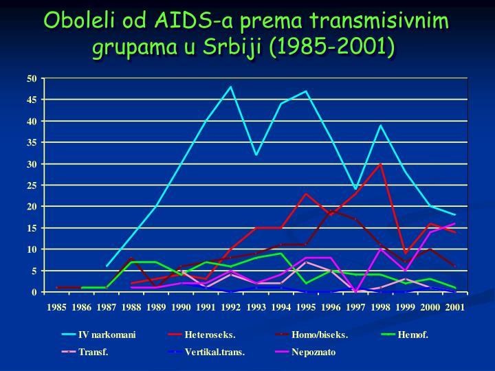 Oboleli od AIDS-a prema transmisivnim grupama u Srbiji (1985