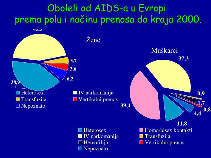 Oboleli od AIDS-a u Evropi