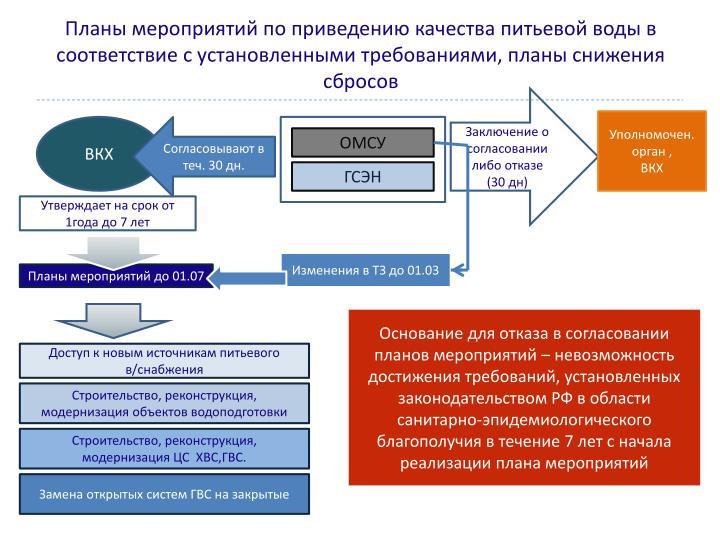 Планы мероприятий по приведению качества питьевой воды в соответствие с установленными требованиями, планы снижения сбросов