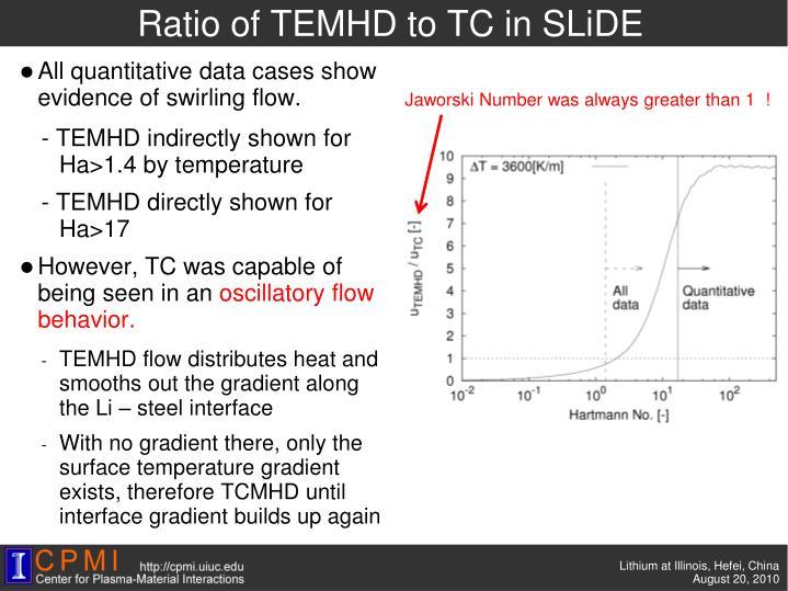 Ratio of TEMHD to TC in SLiDE