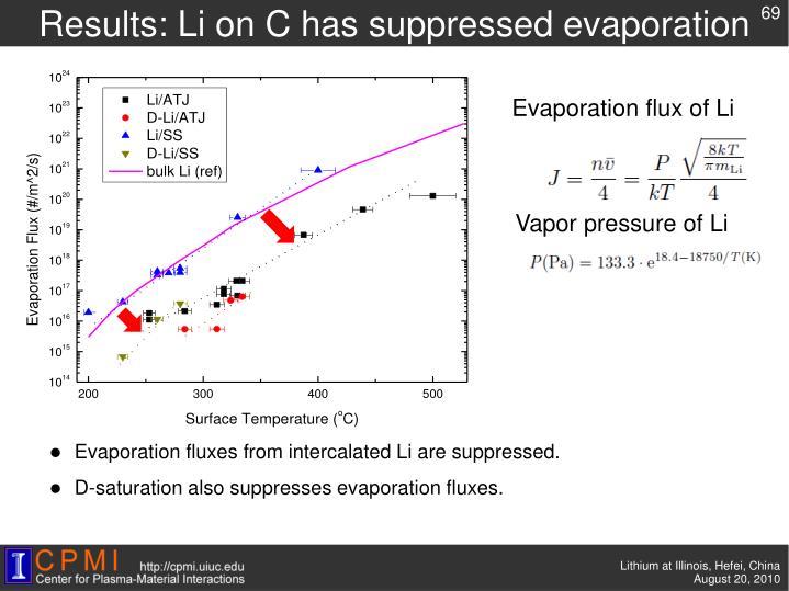 Results: Li on C has suppressed evaporation