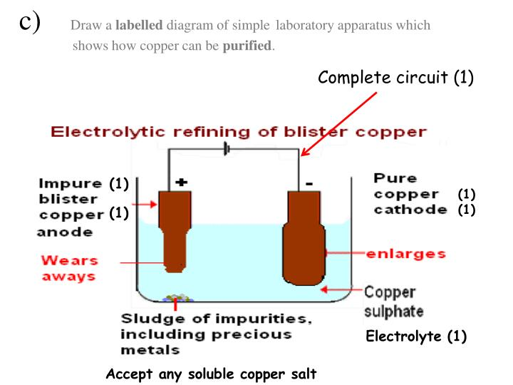 Ppt Gcse Questions And Answers Redox Chemistry And Electrolysis