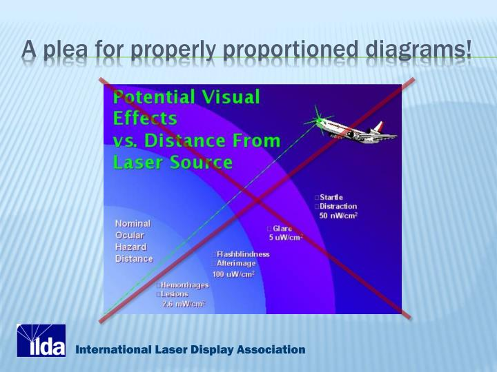 A plea for properly proportioned diagrams!