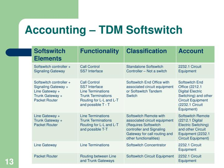 Accounting – TDM Softswitch