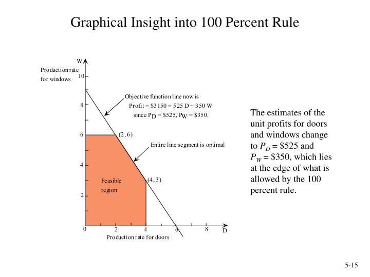 Graphical Insight into 100 Percent Rule