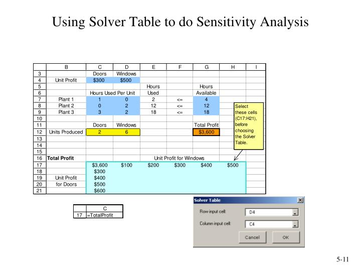 Using Solver Table to do Sensitivity Analysis
