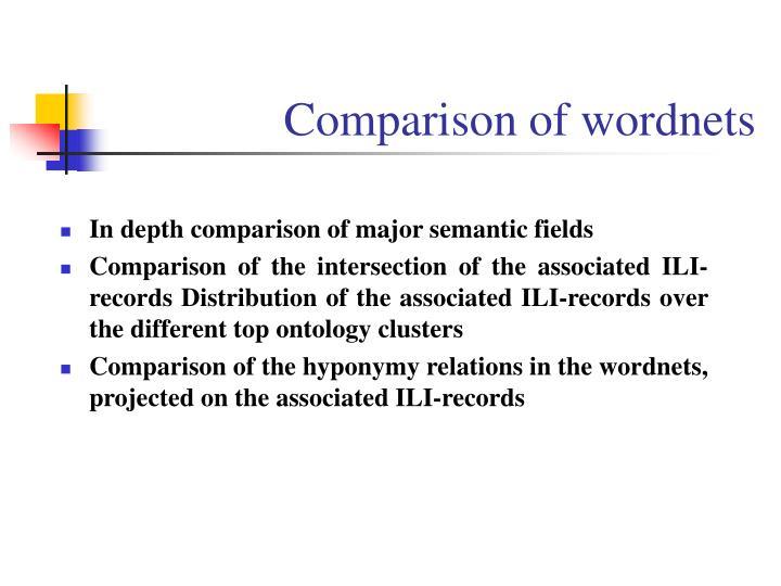 Comparison of wordnets