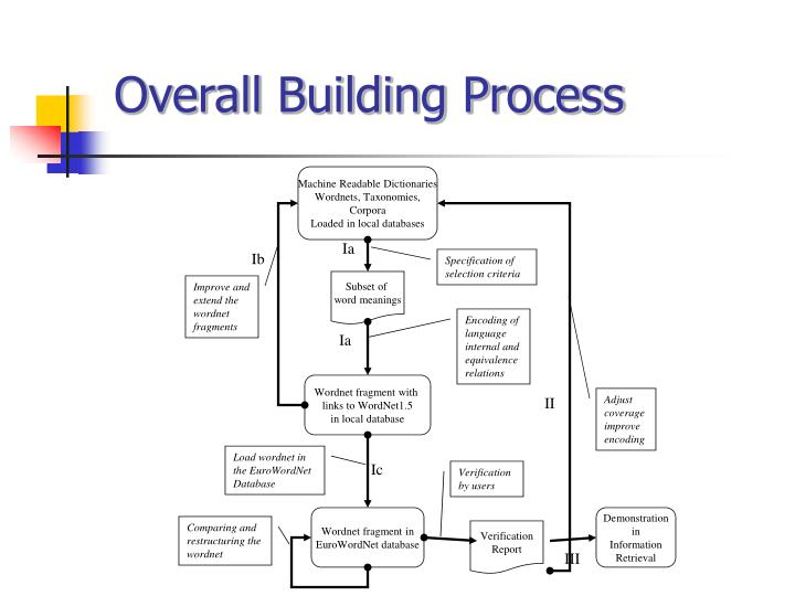 Overall Building Process