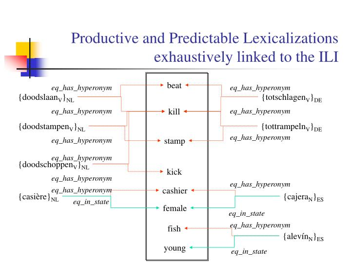 Productive and Predictable Lexicalizations