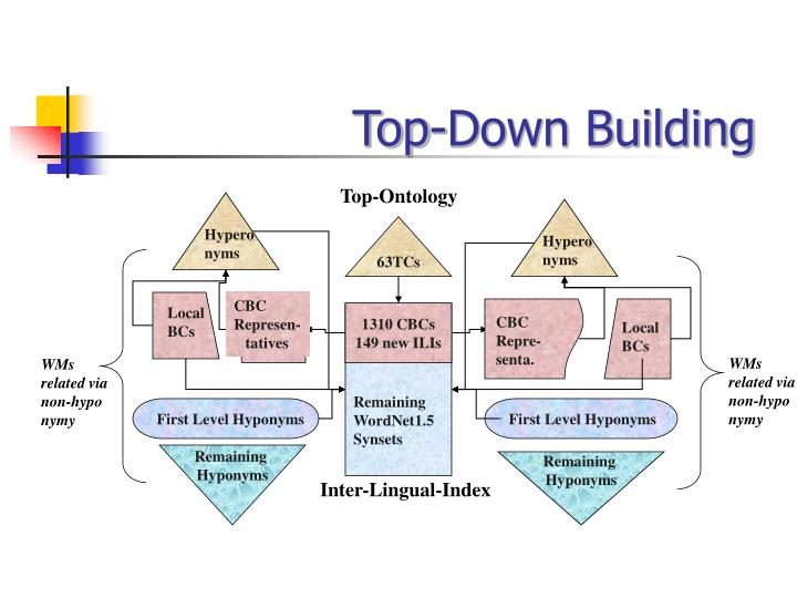 Top-Down Building