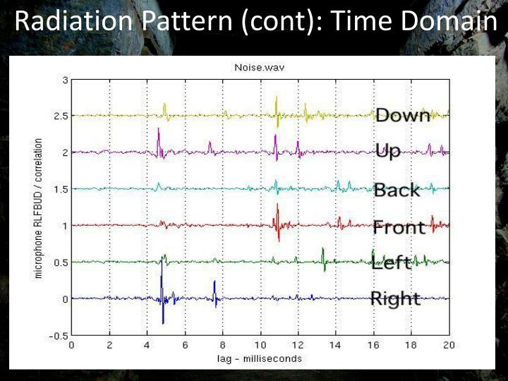 Radiation Pattern (cont): Time Domain