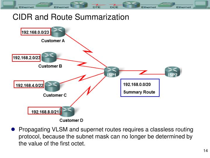CIDR and Route Summarization