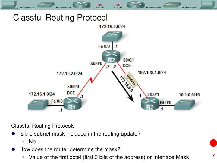 Classful Routing Protocol