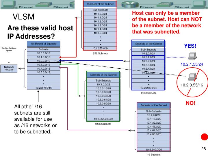 Host can only be a member of the subnet. Host can NOT be a member of the network that was subnetted.