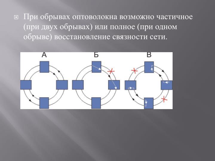 При обрывах оптоволокна возможно частичное (при двух обрывах) или полное (при одном обрыве) восстановление связности сети.