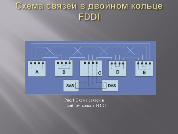 Схема связей в двойном кольце FDDI