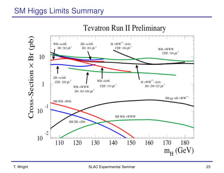SM Higgs Limits Summary