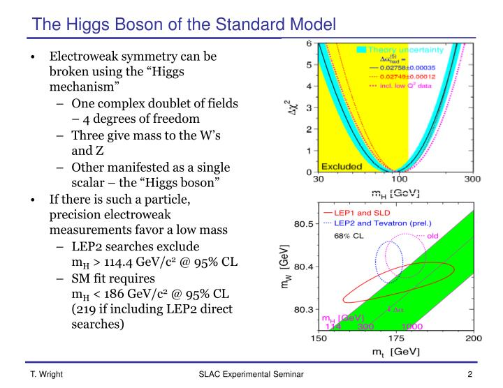 The higgs boson of the standard model