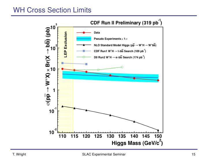 WH Cross Section Limits
