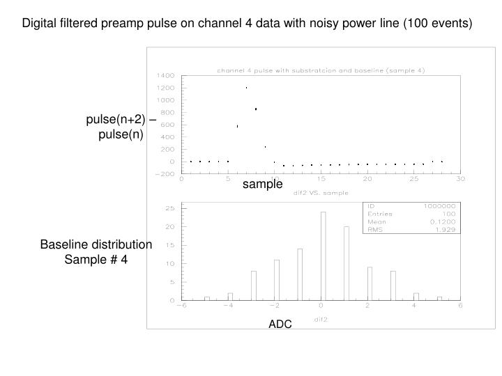 Digital filtered preamp pulse on channel 4 data with noisy power line (100 events)