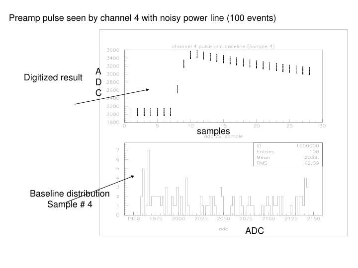 Preamp pulse seen by channel 4 with noisy power line (100 events)