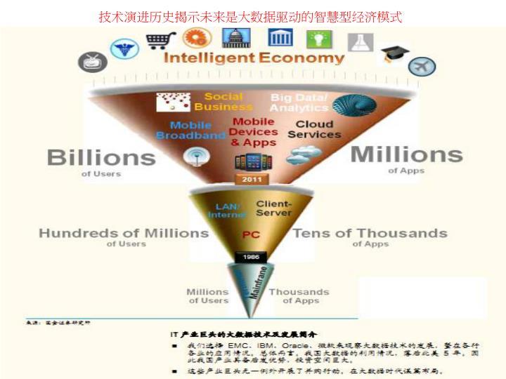 技术演进历史揭示未来是大数据驱动的智慧型经济模式