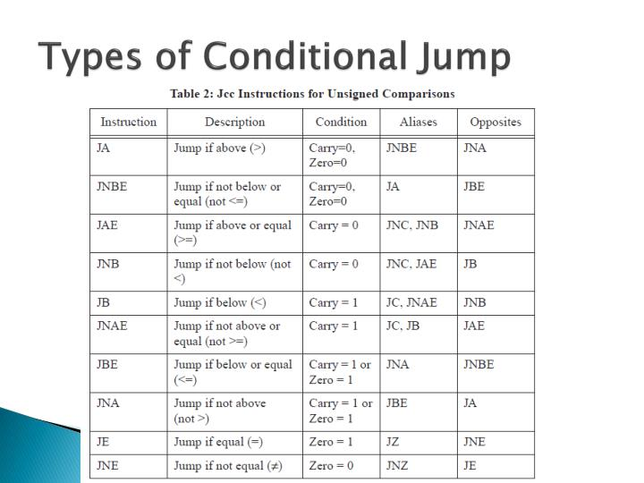 Types of Conditional Jump