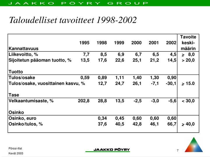 Taloudelliset tavoitteet 1998-2002
